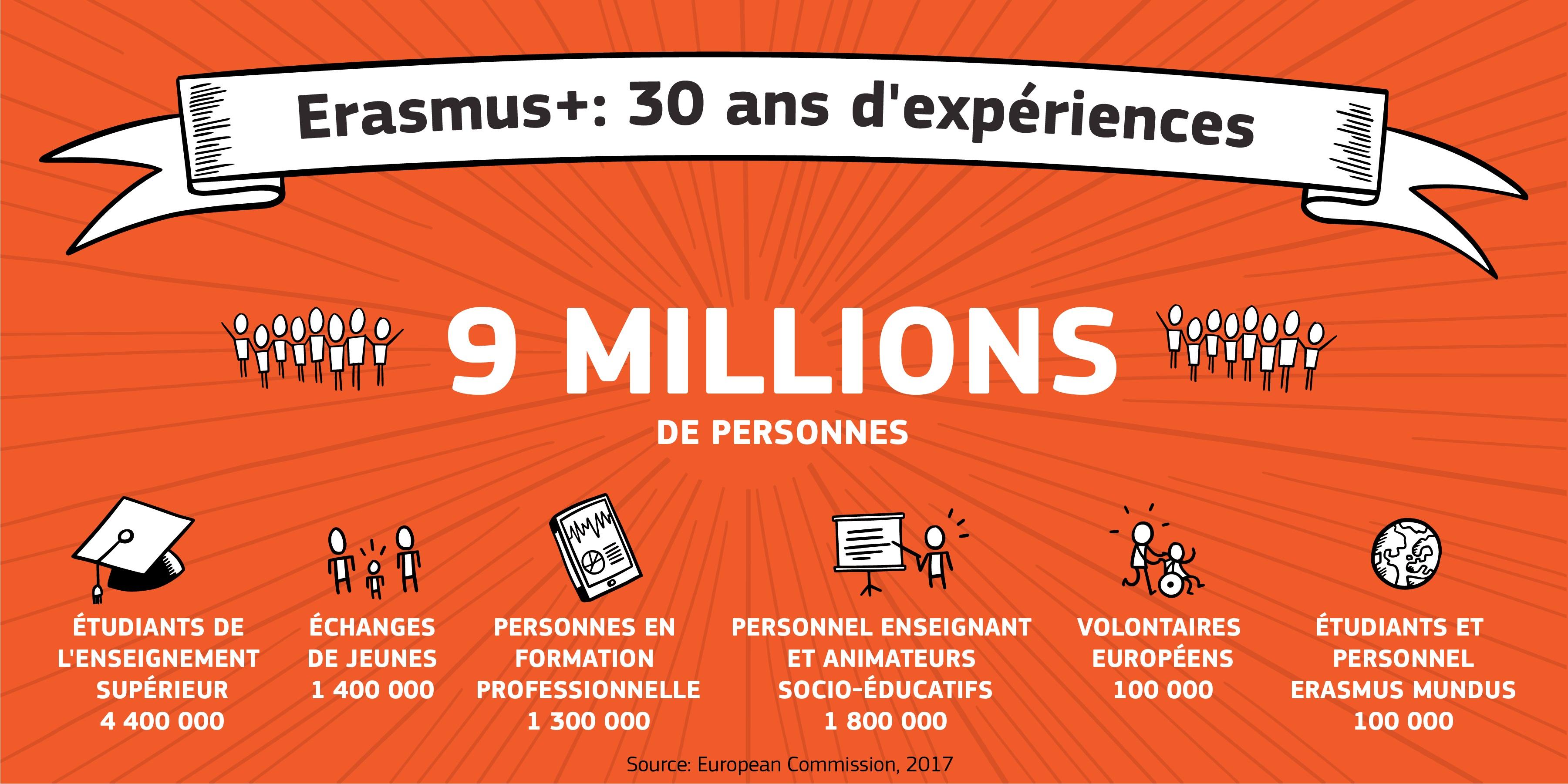 Illustration, chiffres du programme erasmus. 9 millions de personnes de toute l'Europe ont participé en 30 ans.