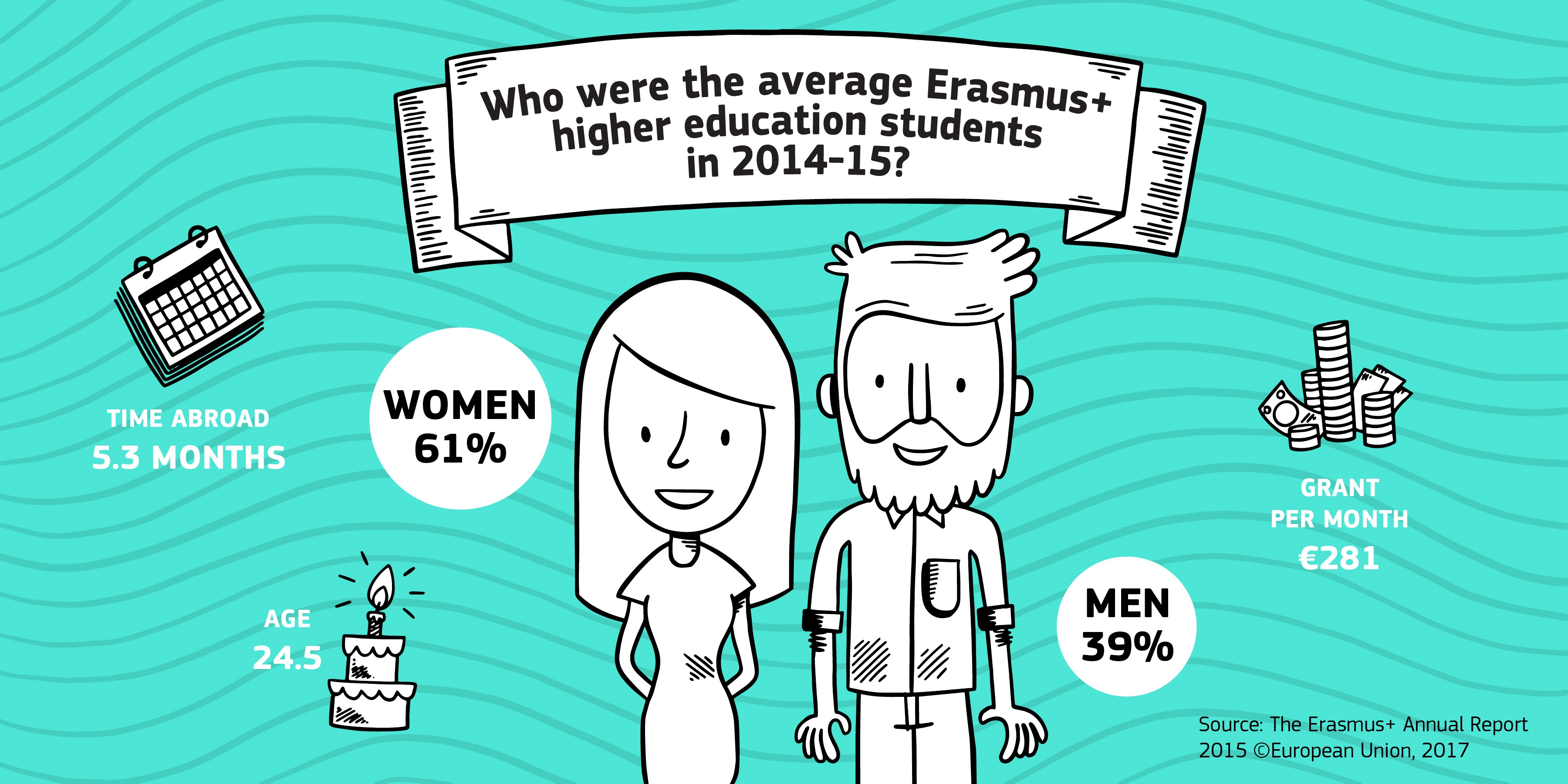 Illustration, erasmus en chiffres. Les étudiants partis en échange erasmus en 2014-2015 étaient en moyenne 61% de femmes et 39% d'hommes, avaient 24.5 ans, et ont passé 5.3 mois à l'étranger.